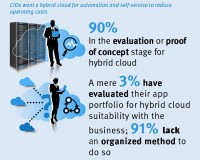 CIOs-Want-Hybrid-Cloud_snackable