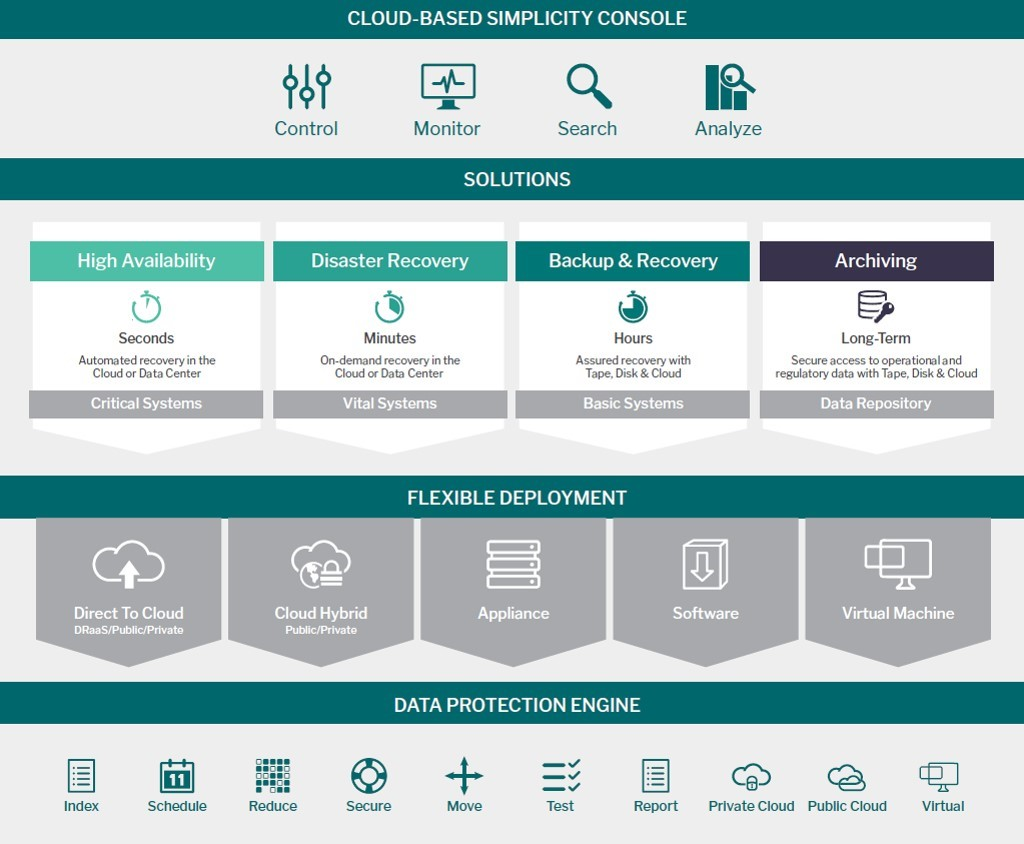 Arcserve announces cloud first dr with near zero cloud recovery arcserve announces cloud first dr with near zero cloud recovery points channelbuzz xflitez Image collections